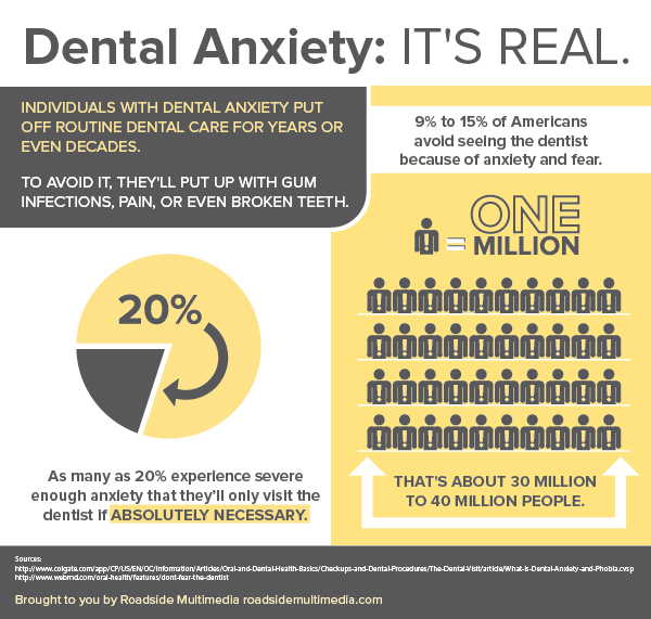 Shawnee Dentist Dental Fears - Dental Anxiety Infographic